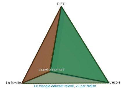 triangleducatifrelevdenidishwwwnidishunblogfr.jpg